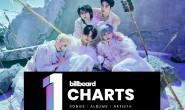 五代爱豆第一出现!TXT新专辑空降Billboard五位,创KPOP今年最高