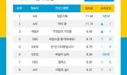 2020韩剧搜寻榜《青春纪录》再夺冠、《恶之花》紧追在后